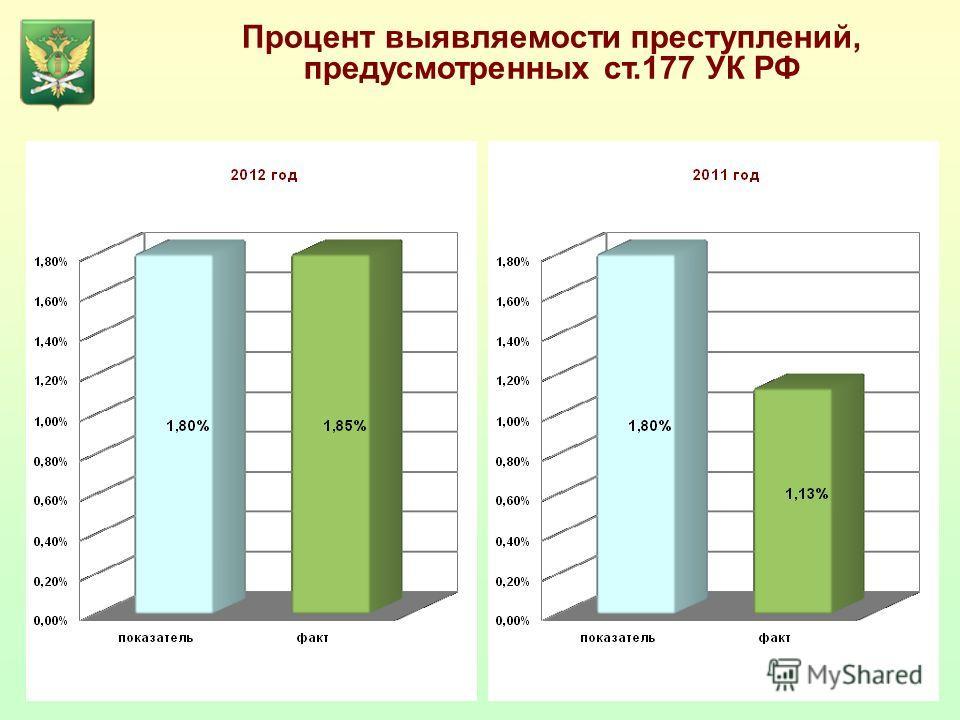 Процент выявляемости преступлений, предусмотренных ст.177 УК РФ