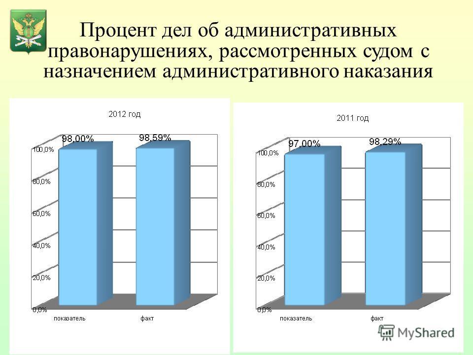 Процент дел об административных правонарушениях, рассмотренных судом с назначением административного наказания