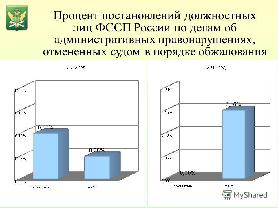 Процент постановлений должностных лиц ФССП России по делам об административных правонарушениях, отмененных судом в порядке обжалования