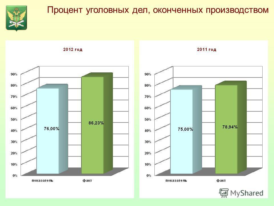 Процент уголовных дел, оконченных производством