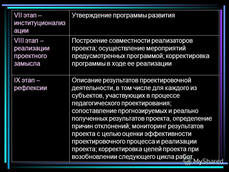 VII этап – институционализ ации Утверждение программы развития VIII этап – реализации проектного замысла Построение совместности реализаторов проекта; осуществление мероприятий предусмотренных программой; корректировка программы в ходе ее реализации