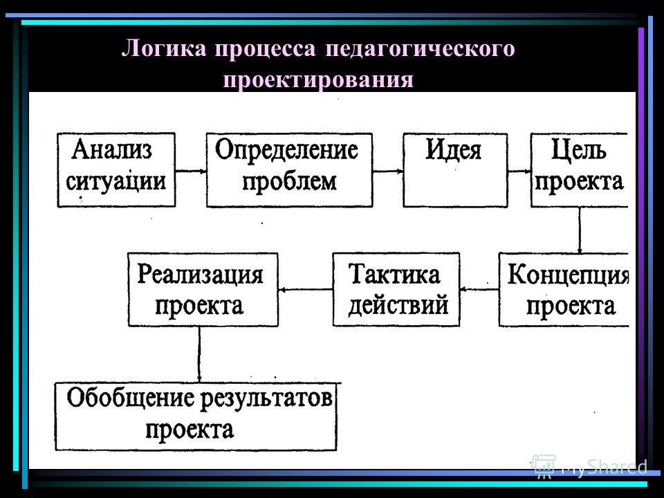 Логика процесса педагогического проектирования
