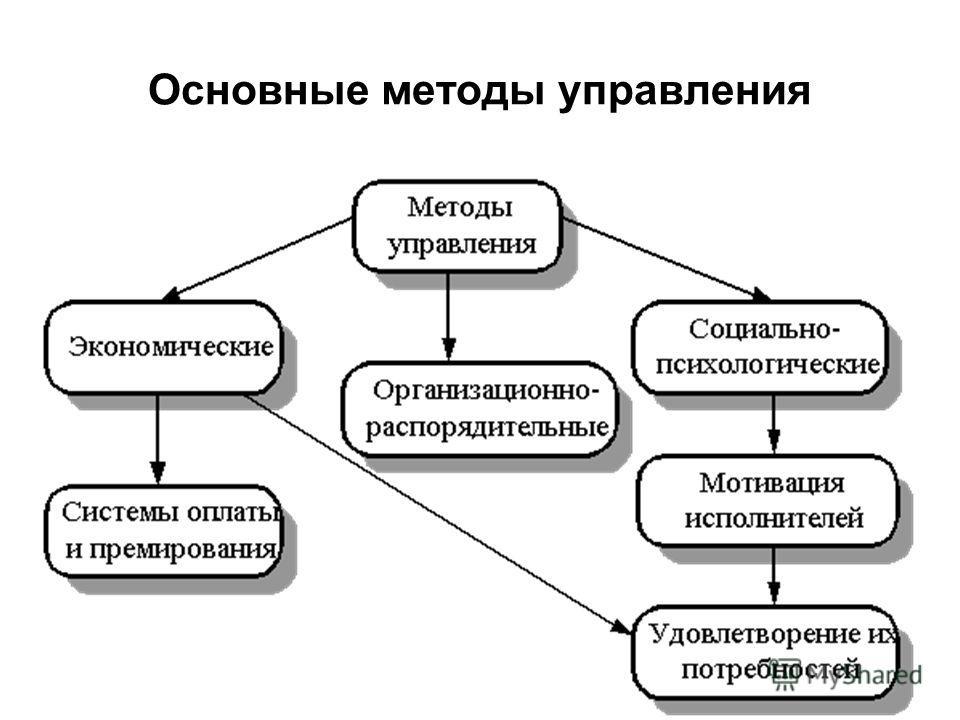 Основные методы управления
