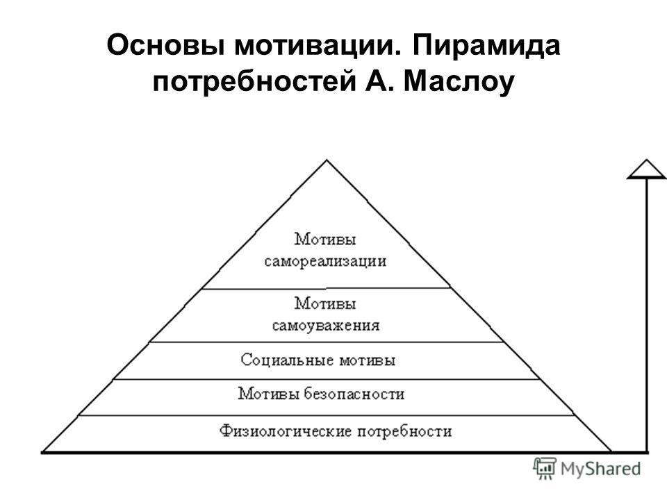 Основы мотивации. Пирамида потребностей А. Маслоу