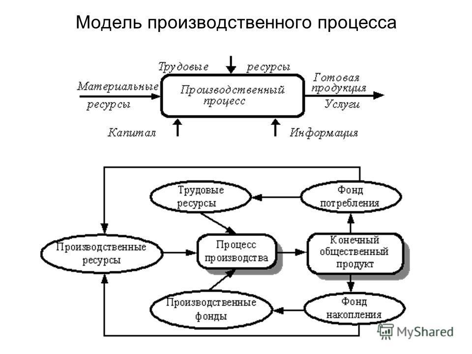 Модель производственного процесса