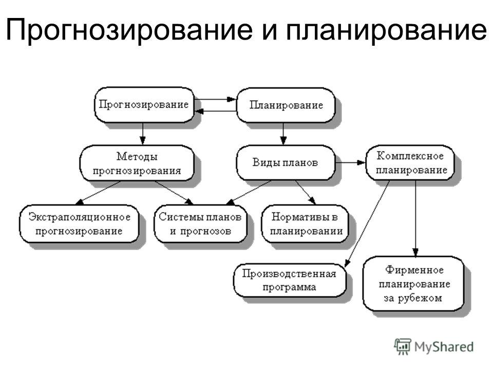 Прогнозирование и планирование