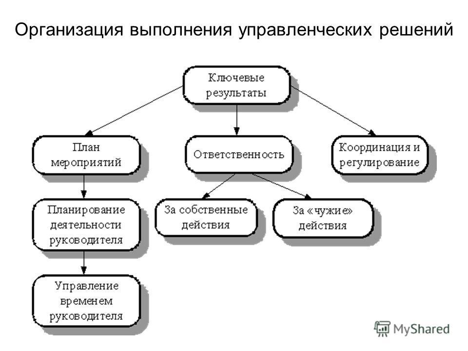 Организация выполнения управленческих решений