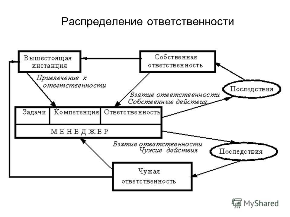 Распределение ответственности