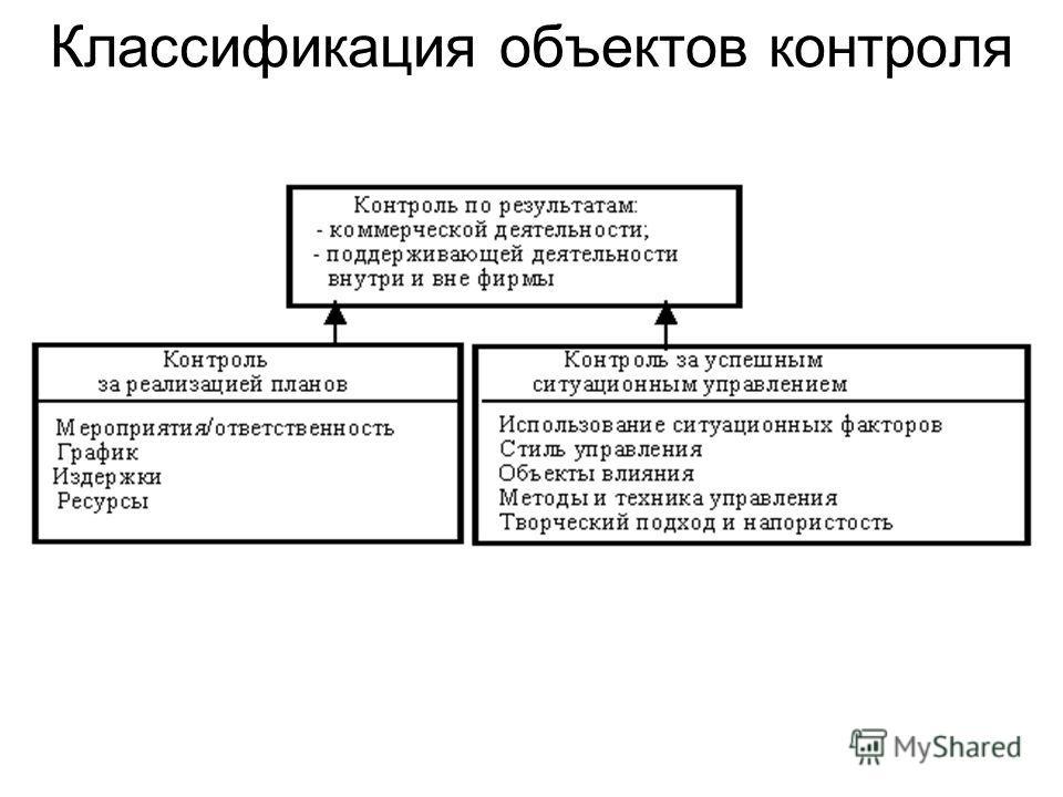 Классификация объектов контроля