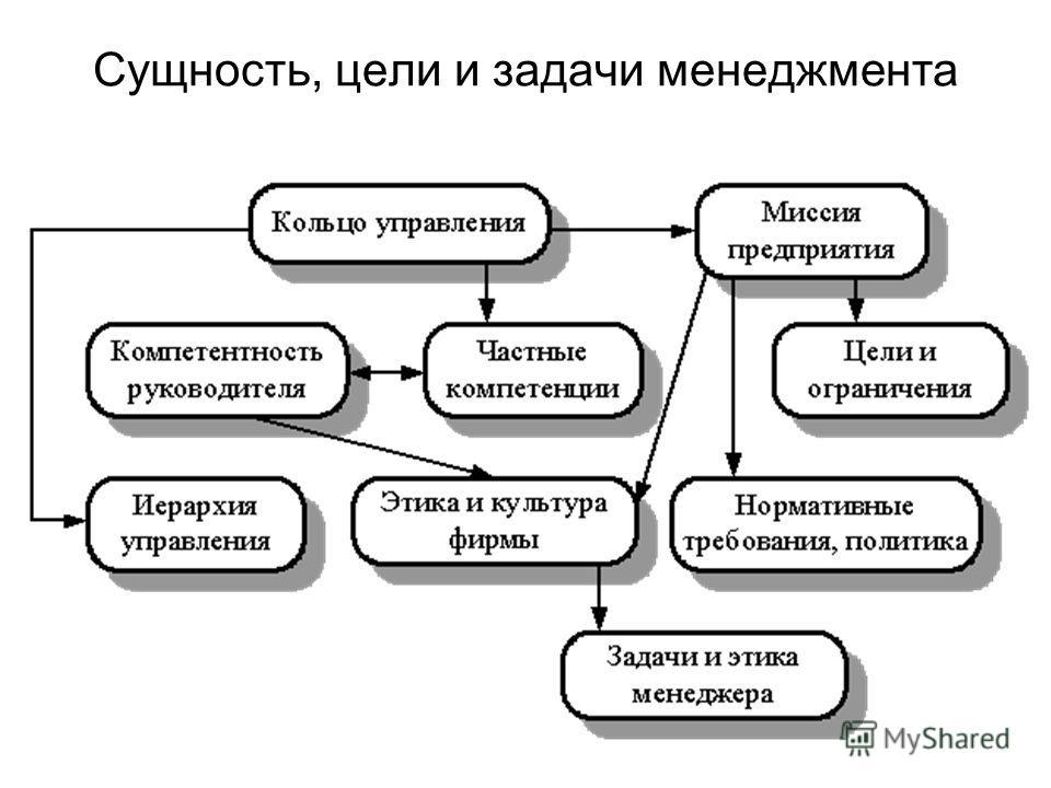 Сущность, цели и задачи менеджмента