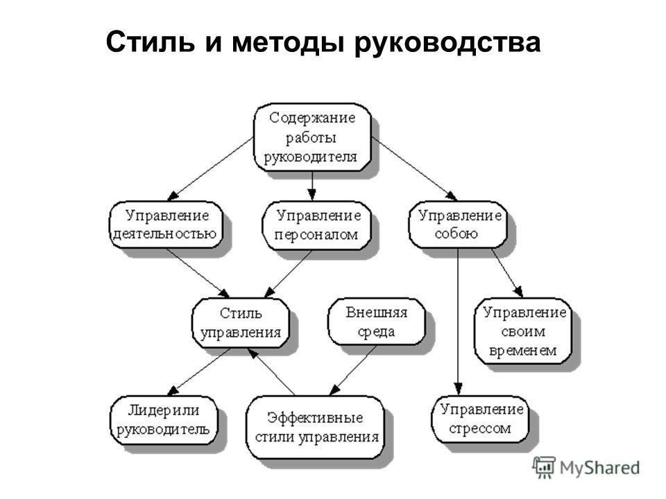 Стиль и методы руководства