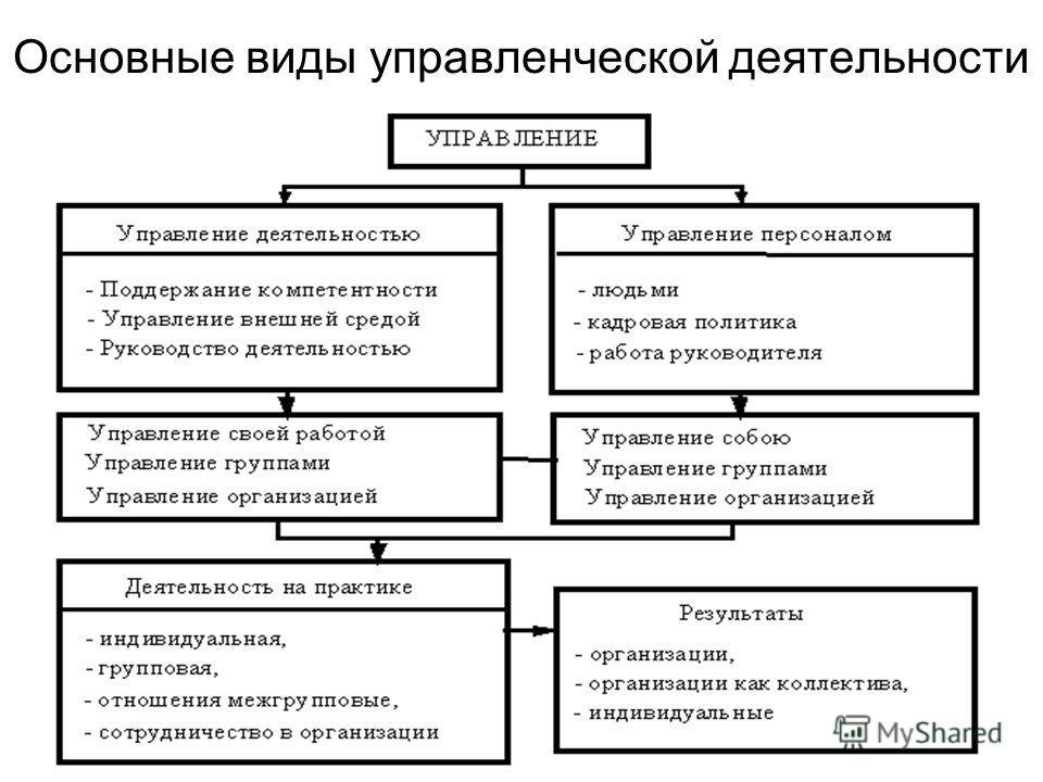 Основные виды управленческой деятельности
