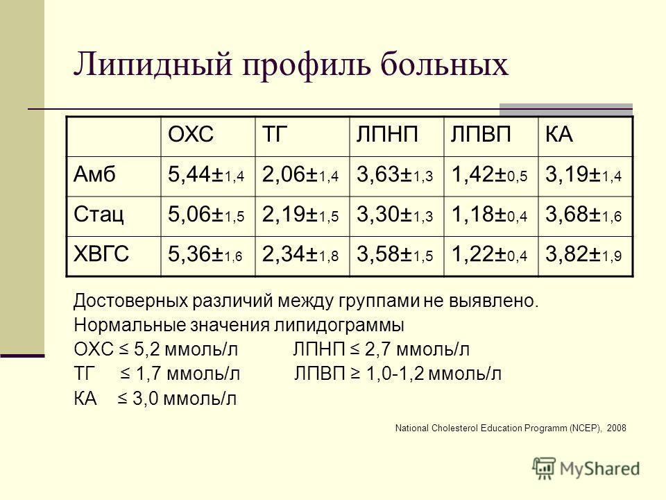Липидный профиль больных ОХСТГЛПНПЛПВПКА Амб5,44± 1,4 2,06± 1,4 3,63± 1,3 1,42± 0,5 3,19± 1,4 Стац5,06± 1,5 2,19± 1,5 3,30± 1,3 1,18± 0,4 3,68± 1,6 ХВГС5,36± 1,6 2,34± 1,8 3,58± 1,5 1,22± 0,4 3,82± 1,9 Достоверных различий между группами не выявлено.