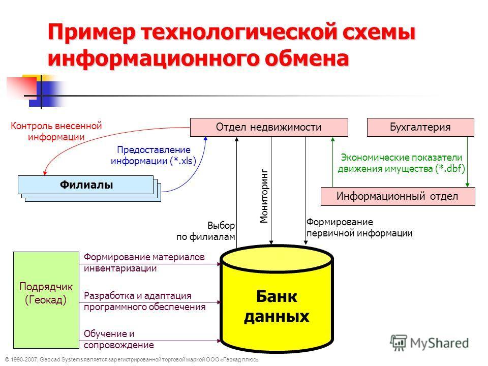 Пример технологической схемы информационного обмена Банк данных Отдел недвижимостиБухгалтерия Информационный отдел Экономические показатели движения имущества (*.dbf) Филиалы Контроль внесенной информации Предоставление информации (*.xls) Выбор по фи