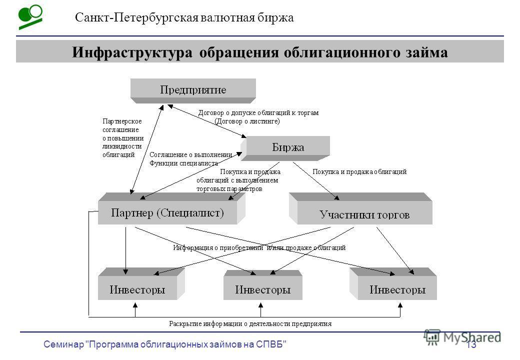 Санкт-Петербургская валютная биржа Семинар Программа облигационных займов на СПВБ 13 Инфраструктура обращения облигационного займа