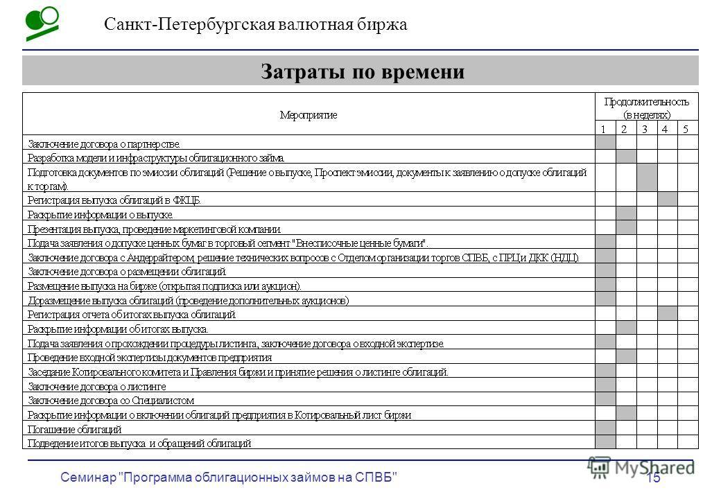 Санкт-Петербургская валютная биржа Семинар Программа облигационных займов на СПВБ 15 Затраты по времени