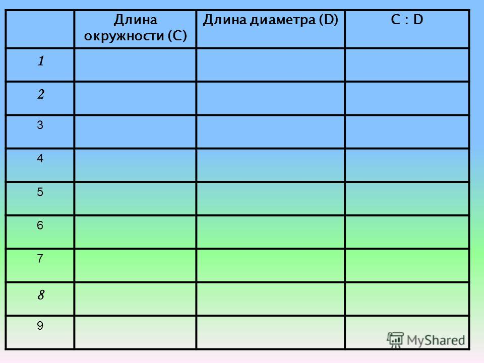 пред- мета Длина окружности (С) Длина диаметра (D) C : D (ответ округлите до сотых) 1 2 Практическая работа.