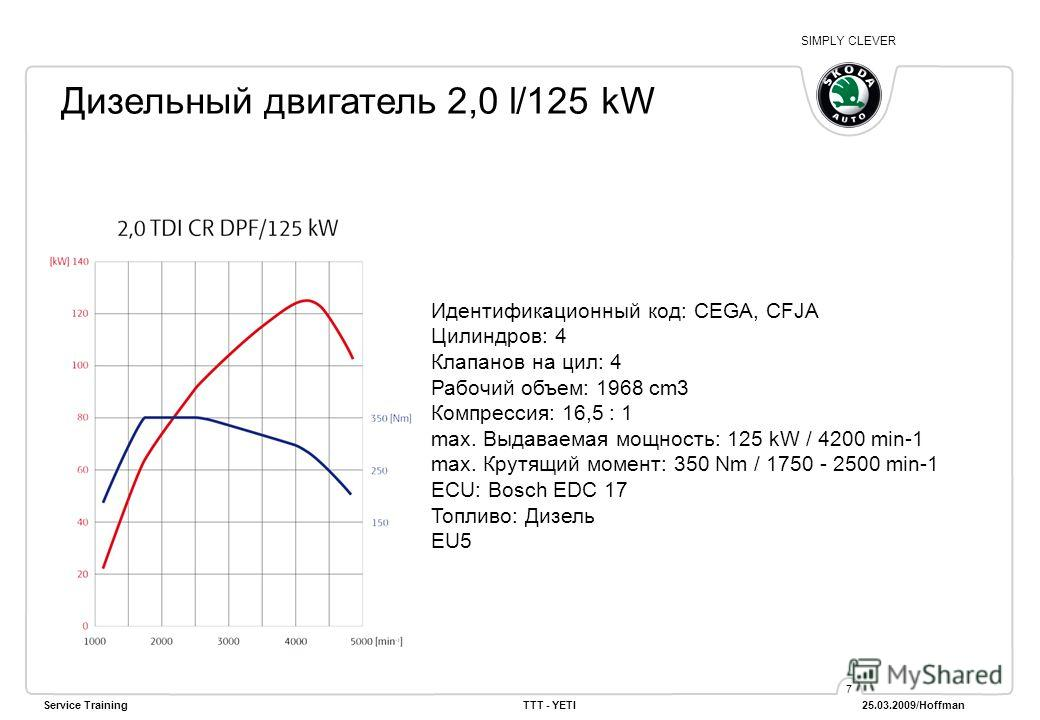 SIMPLY CLEVER Service TrainingTTT - YETI 25.03.2009/Hoffman 7 Дизельный двигатель 2,0 l/125 kW Идентификационный код: CEGA, CFJA Цилиндров: 4 Клапанов на цил: 4 Рабочий объем: 1968 cm3 Компрессия: 16,5 : 1 max. Выдаваемая мощность: 125 kW / 4200 min-