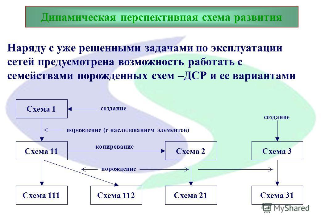 Динамическая перспективная схема развития Сохраняя математический аппарат, концептуальную модель сетей и интерфейс пользователя, система переходит на другой уровень как по реализации, так и по решаемым задачам: БД системы реализуется в среде СУБД ORA