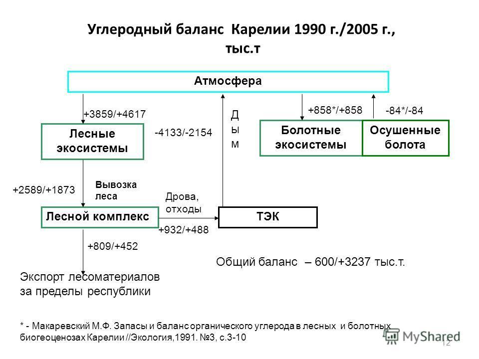 Углеродный баланс Карелии 1990 г./2005 г., тыс.т Атмосфера Лесные экосистемы Лесной комплекс Болотные экосистемы Осушенные болота ТЭК +3859/+4617 +2589/+1873 Вывозка леса Экспорт лесоматериалов за пределы республики +809/+452 Дрова, отходы +932/+488