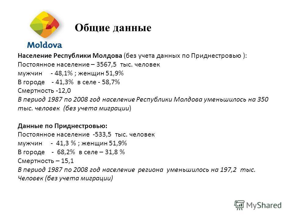 Общие данные Население Республики Молдова (без учета данных по Приднестровью ): Постоянное население – 3567,5 тыс. человек мужчин - 48,1% ; женщин 51,9% В городе - 41,3% в селе - 58,7% Смертность -12,0 В период 1987 по 2008 год население Республики М