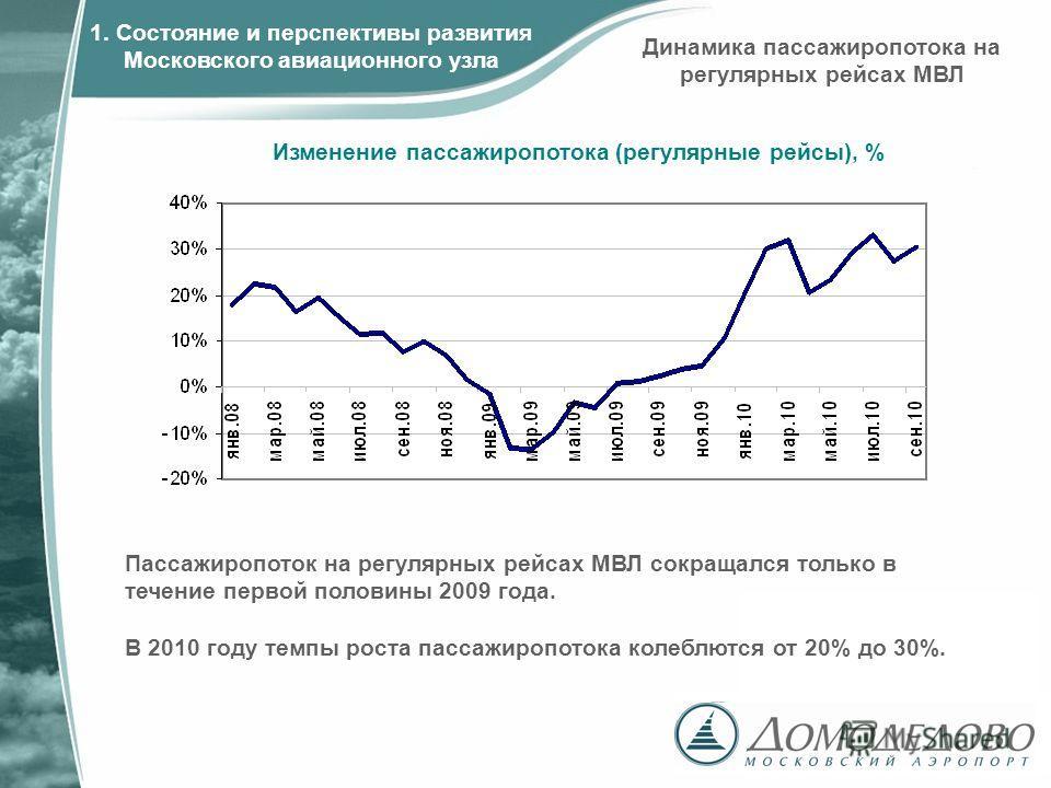 Изменение пассажиропотока (регулярные рейсы), % 1. Состояние и перспективы развития Московского авиационного узла Пассажиропоток на регулярных рейсах МВЛ сокращался только в течение первой половины 2009 года. В 2010 году темпы роста пассажиропотока к