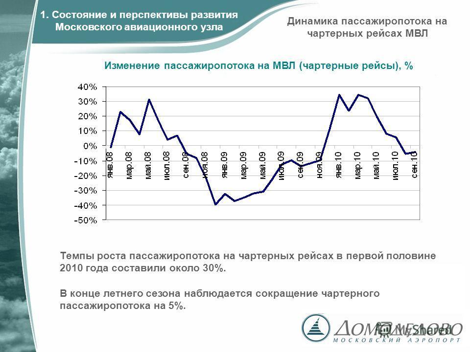 Изменение пассажиропотока на МВЛ (чартерные рейсы), % 1. Состояние и перспективы развития Московского авиационного узла Темпы роста пассажиропотока на чартерных рейсах в первой половине 2010 года составили около 30%. В конце летнего сезона наблюдаетс