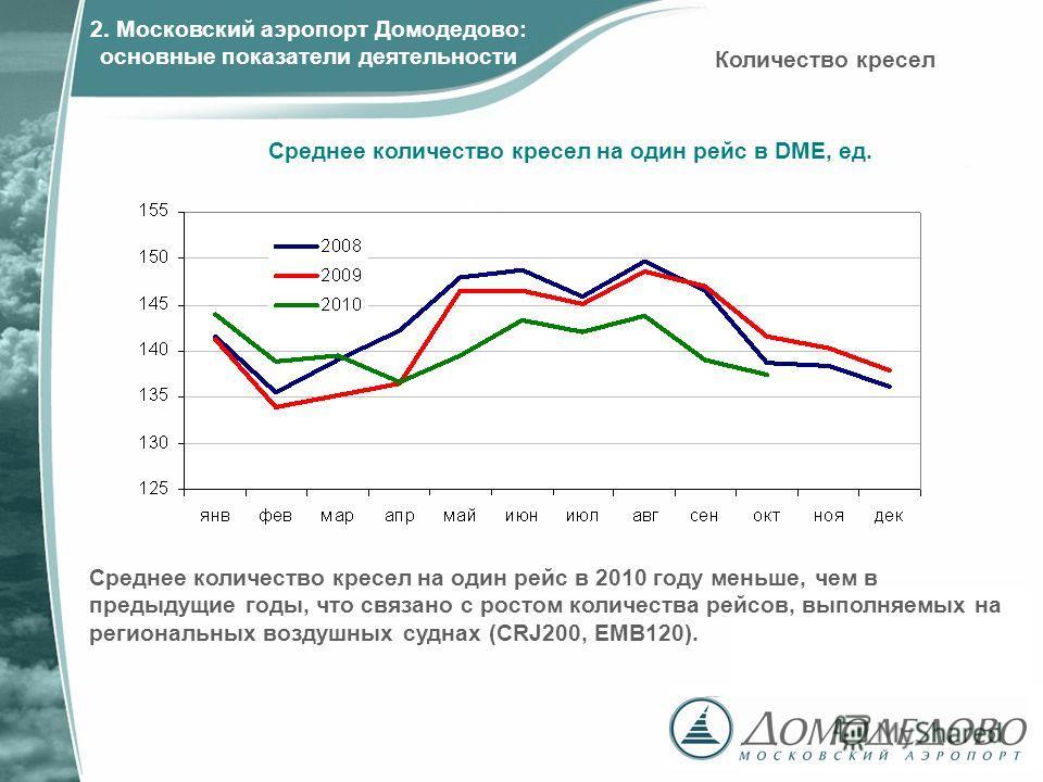 Среднее количество кресел на один рейс в DME, ед. Среднее количество кресел на один рейс в 2010 году меньше, чем в предыдущие годы, что связано с ростом количества рейсов, выполняемых на региональных воздушных суднах (CRJ200, EMB120). Количество крес