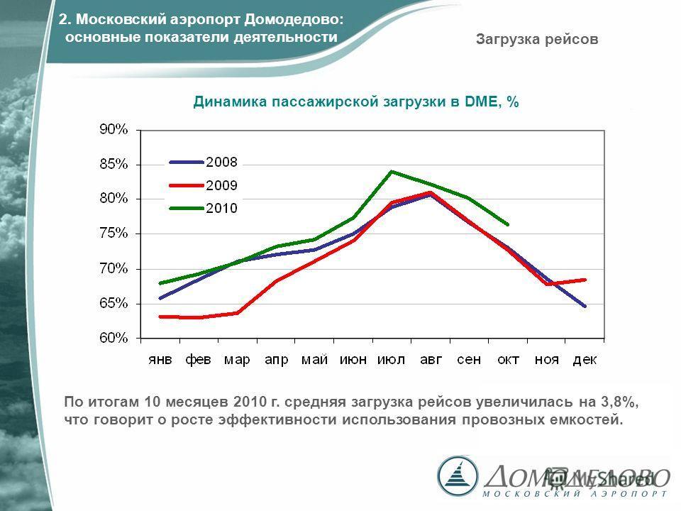 По итогам 10 месяцев 2010 г. средняя загрузка рейсов увеличилась на 3,8%, что говорит о росте эффективности использования провозных емкостей. Динамика пассажирской загрузки в DME, % Загрузка рейсов 2. Московский аэропорт Домодедово: основные показате