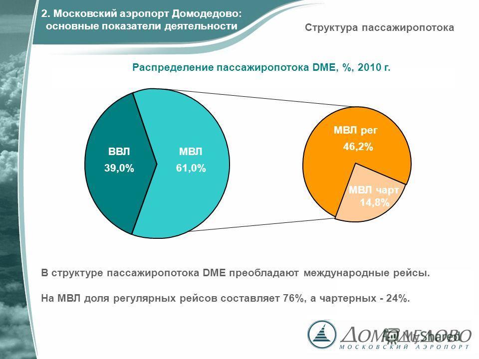 В структуре пассажиропотока DME преобладают международные рейсы. На МВЛ доля регулярных рейсов составляет 76%, а чартерных - 24%. ВВЛ 39,0% МВЛ чарт 14,8% МВЛ рег 46,2% МВЛ 61,0% Распределение пассажиропотока DME, %, 2010 г. Структура пассажиропотока
