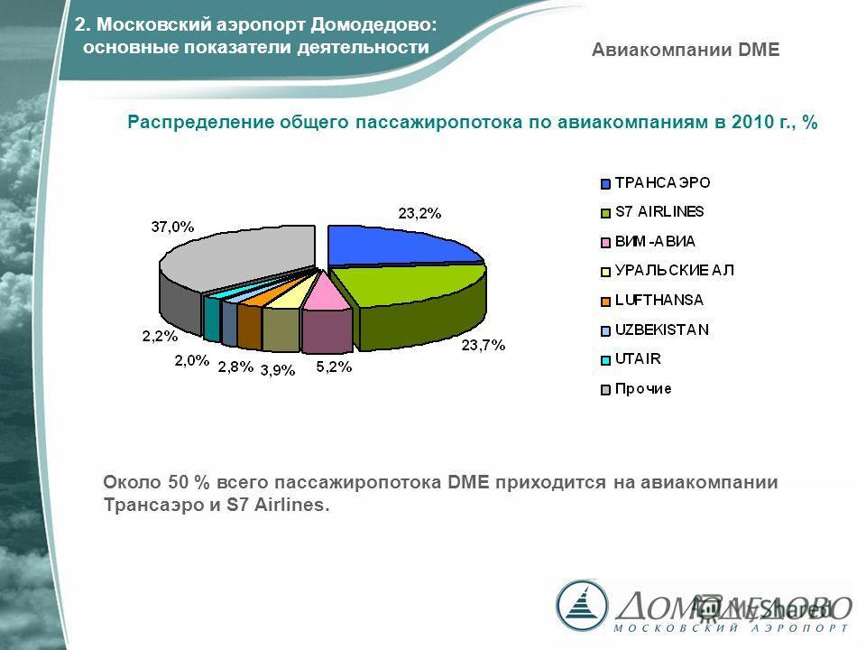 Распределение общего пассажиропотока по авиакомпаниям в 2010 г., % Около 50 % всего пассажиропотока DME приходится на авиакомпании Трансаэро и S7 Airlines. Авиакомпании DME 2. Московский аэропорт Домодедово: основные показатели деятельности