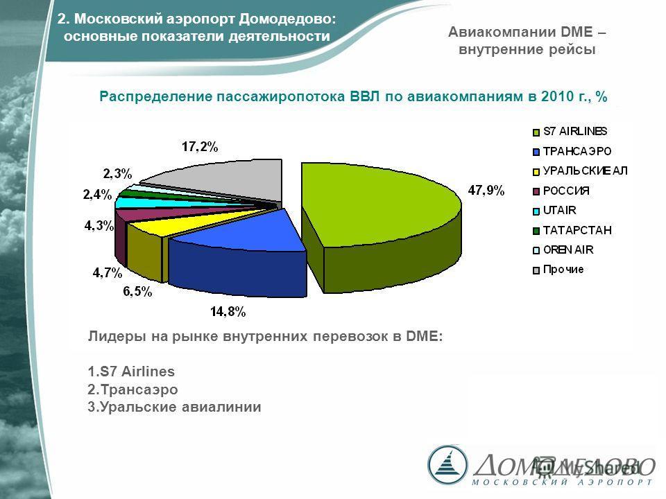 Лидеры на рынке внутренних перевозок в DME: 1.S7 Airlines 2.Трансаэро 3.Уральские авиалинии Распределение пассажиропотока ВВЛ по авиакомпаниям в 2010 г., % Авиакомпании DME – внутренние рейсы 2. Московский аэропорт Домодедово: основные показатели дея