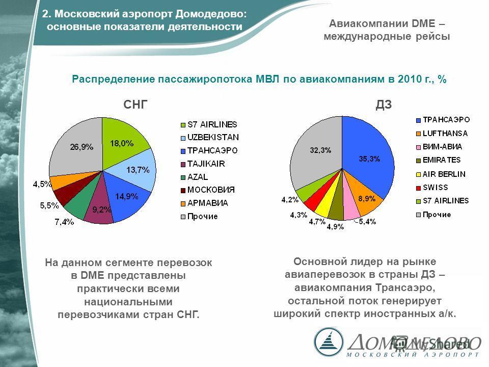 СНГДЗ Основной лидер на рынке авиаперевозок в страны ДЗ – авиакомпания Трансаэро, остальной поток генерирует широкий спектр иностранных а/к. Распределение пассажиропотока МВЛ по авиакомпаниям в 2010 г., % Авиакомпании DME – международные рейсы На дан