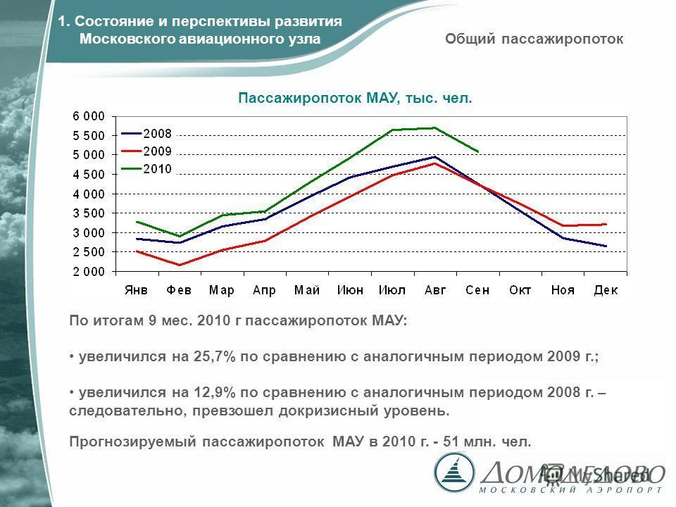 По итогам 9 мес. 2010 г пассажиропоток МАУ: увеличился на 25,7% по сравнению с аналогичным периодом 2009 г.; увеличился на 12,9% по сравнению с аналогичным периодом 2008 г. – следовательно, превзошел докризисный уровень. Пассажиропоток МАУ, тыс. чел.
