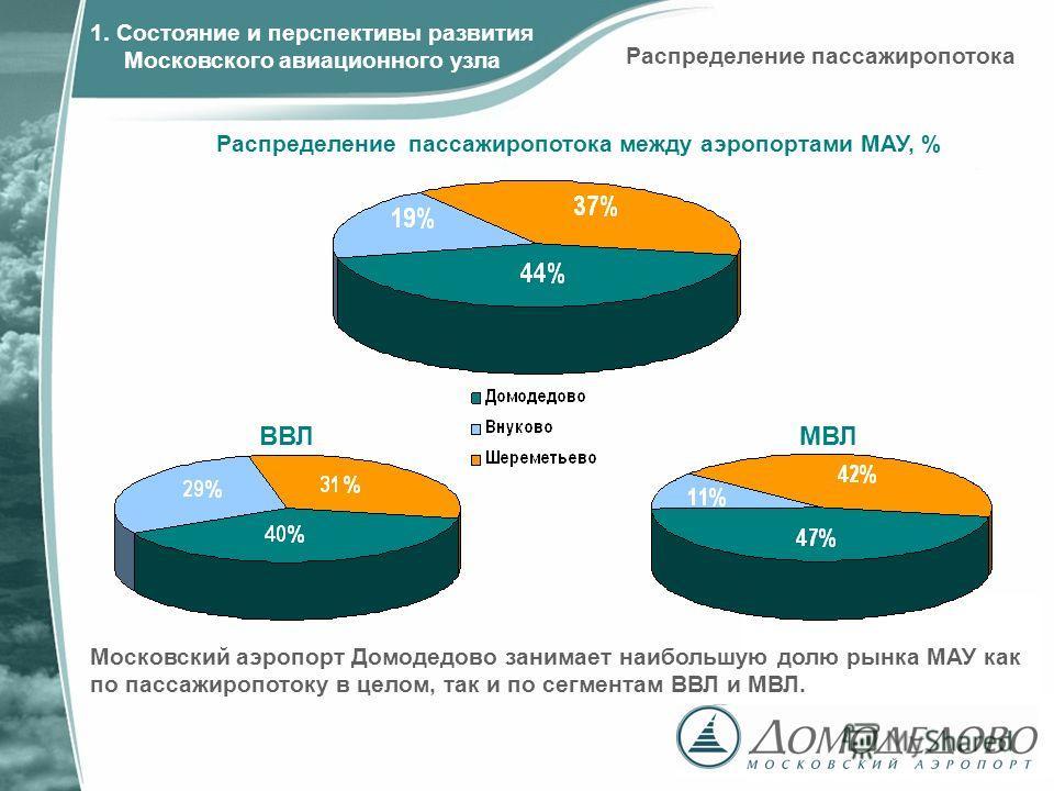 ВВЛМВЛ Распределение пассажиропотока между аэропортами МАУ, % Московский аэропорт Домодедово занимает наибольшую долю рынка МАУ как по пассажиропотоку в целом, так и по сегментам ВВЛ и МВЛ. Распределение пассажиропотока 1. Состояние и перспективы раз