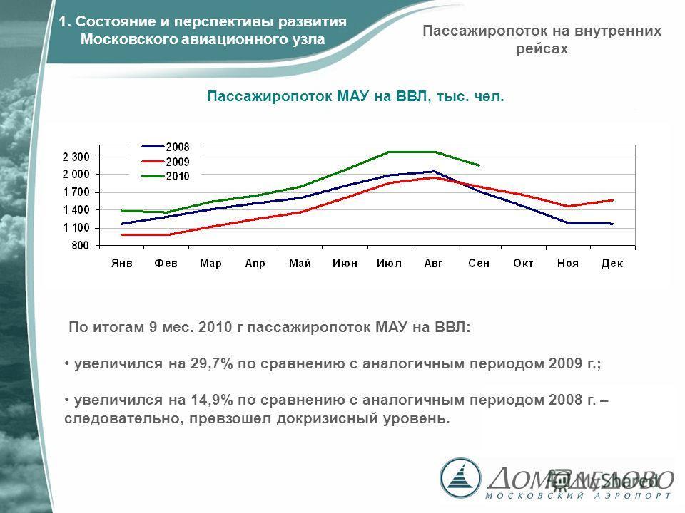 Пассажиропоток МАУ на ВВЛ, тыс. чел. 1. Состояние и перспективы развития Московского авиационного узла Пассажиропоток на внутренних рейсах По итогам 9 мес. 2010 г пассажиропоток МАУ на ВВЛ: увеличился на 29,7% по сравнению с аналогичным периодом 2009