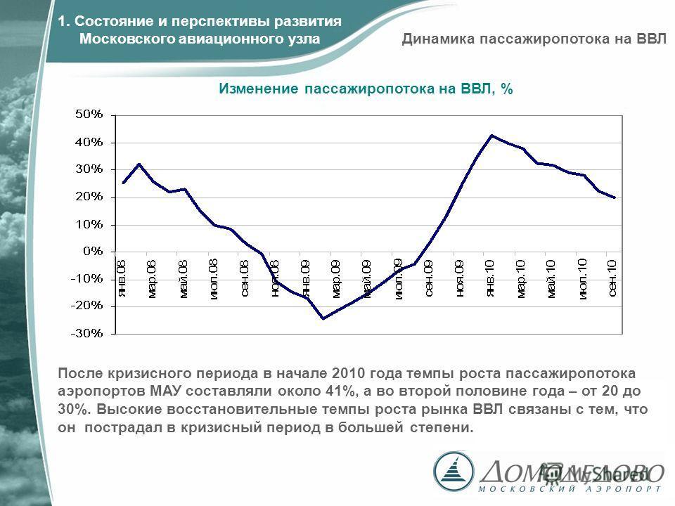 Изменение пассажиропотока на ВВЛ, % 1. Состояние и перспективы развития Московского авиационного узла После кризисного периода в начале 2010 года темпы роста пассажиропотока аэропортов МАУ составляли около 41%, а во второй половине года – от 20 до 30