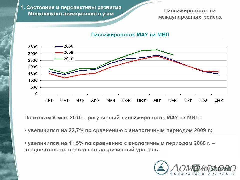 Пассажиропоток МАУ на МВЛ 1. Состояние и перспективы развития Московского авиационного узла По итогам 9 мес. 2010 г. регулярный пассажиропоток МАУ на МВЛ: увеличился на 22,7% по сравнению с аналогичным периодом 2009 г.; увеличился на 11,5% по сравнен