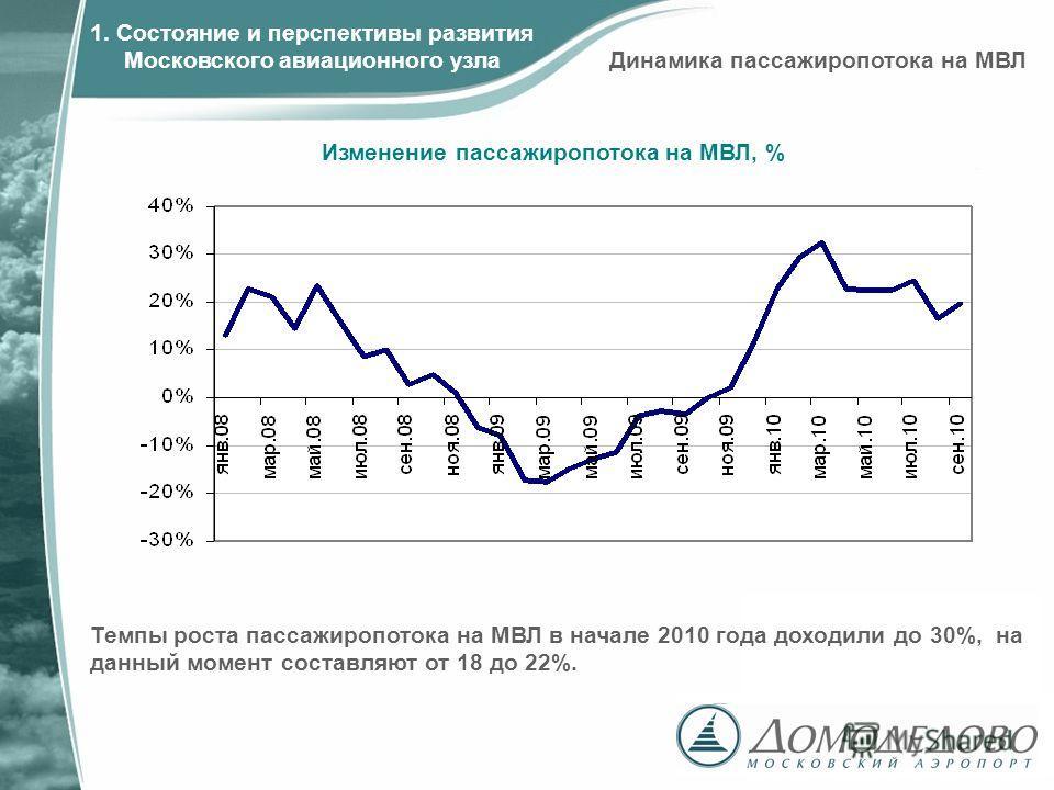 Изменение пассажиропотока на МВЛ, % 1. Состояние и перспективы развития Московского авиационного узла Темпы роста пассажиропотока на МВЛ в начале 2010 года доходили до 30%, на данный момент составляют от 18 до 22%. Динамика пассажиропотока на МВЛ