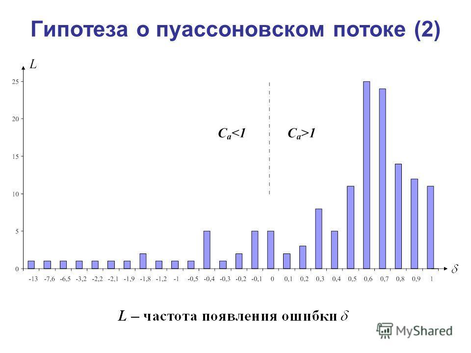 Гипотеза о пуассоновском потоке (2)
