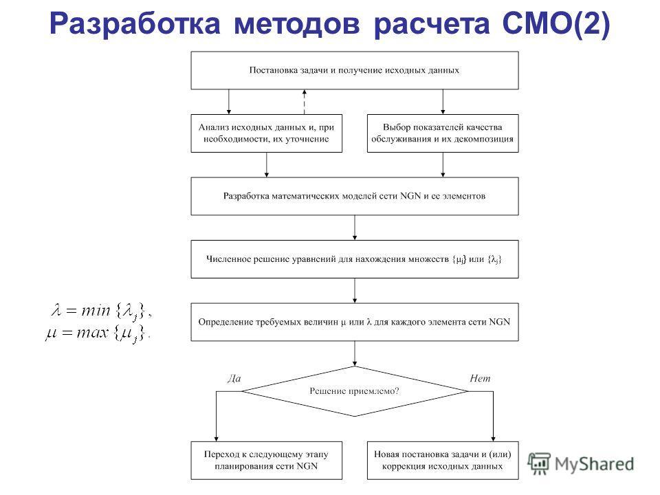 Разработка методов расчета СМО(2)