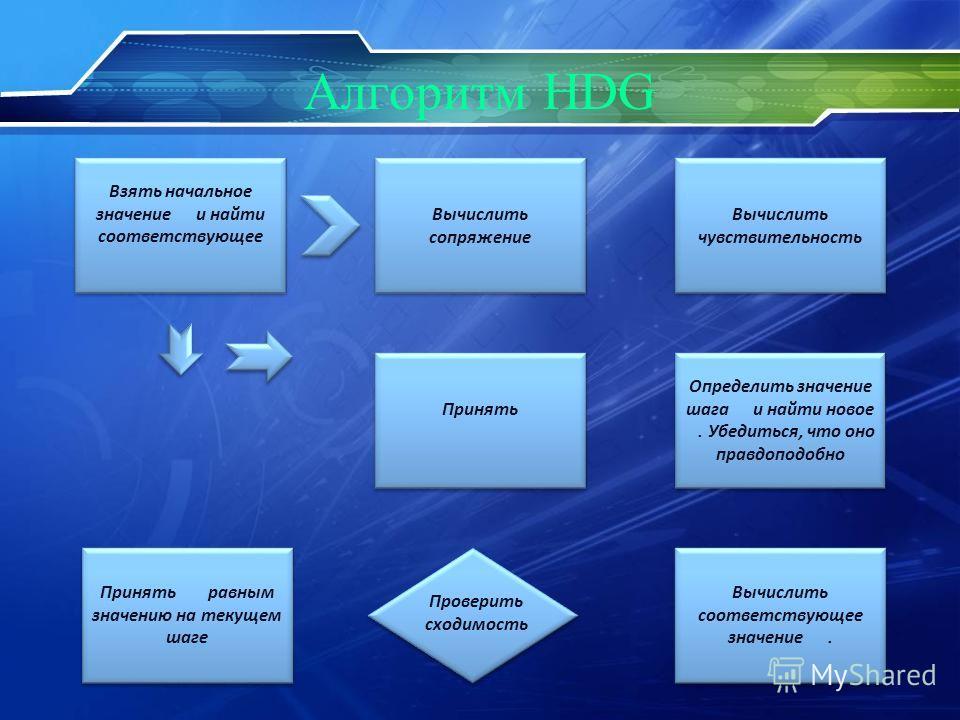 Алгоритм HDG Взять начальное значение и найти соответствующее Вычислить сопряжение Вычислить чувствительность Определить значение шага и найти новое. Убедиться, что оно правдоподобно Определить значение шага и найти новое. Убедиться, что оно правдопо