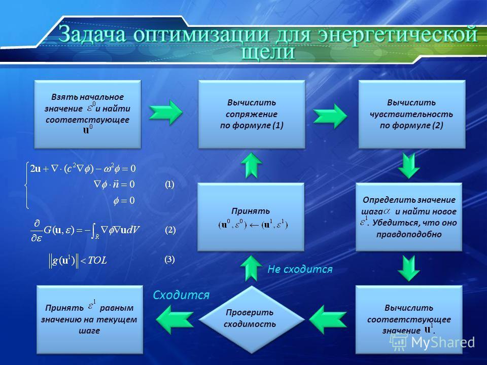 Взять начальное значение и найти соответствующее Вычислить сопряжение по формуле (1) Вычислить сопряжение по формуле (1) Вычислить чувствительность по формуле (2) Вычислить чувствительность по формуле (2) Определить значение шага и найти новое. Убеди