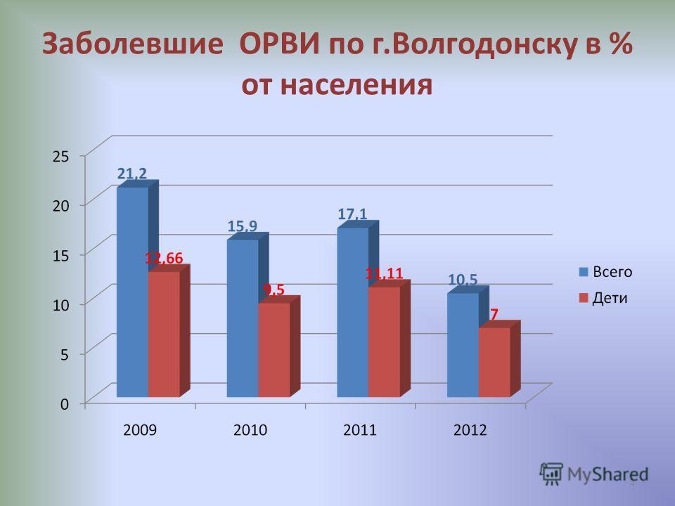Заболевшие ОРВИ по г.Волгодонску в % от населения 4