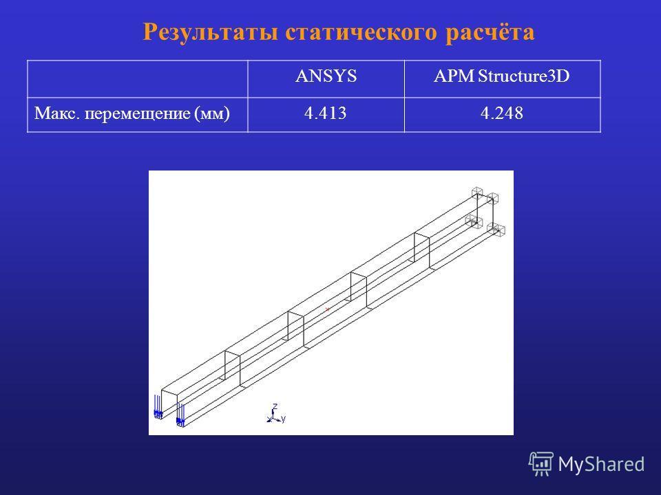 Результаты статического расчёта ANSYSАРМ Structure3D Макс. перемещение (мм)4.4134.248