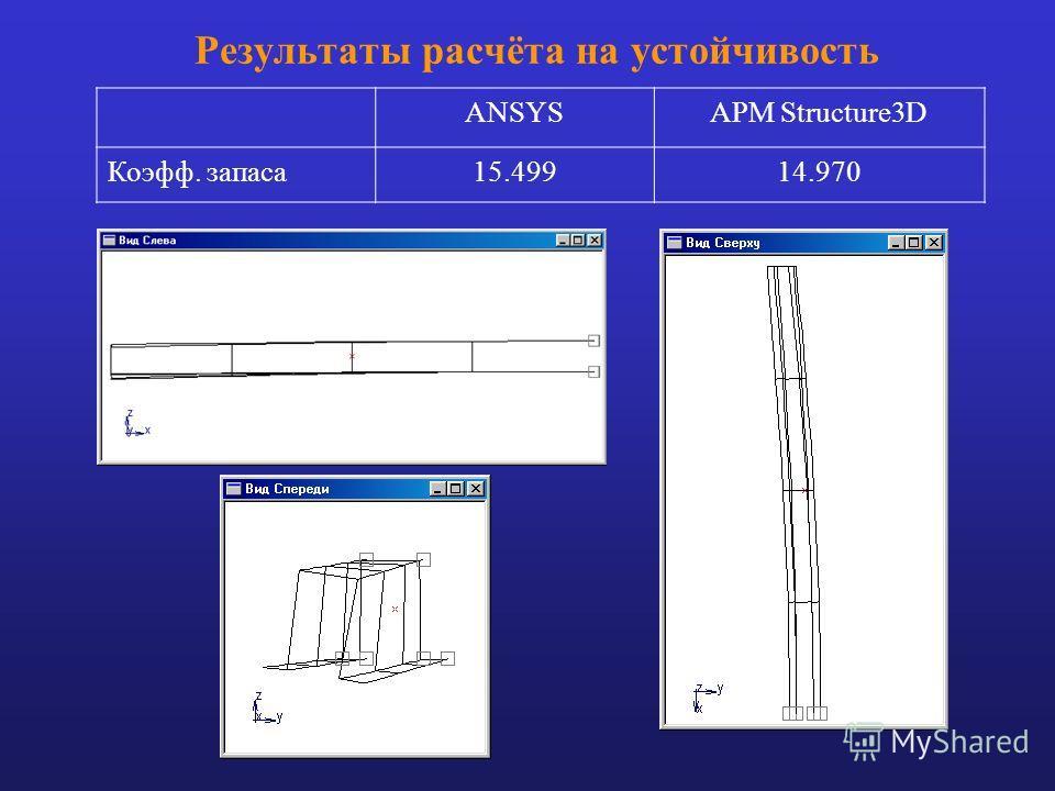 Результаты расчёта на устойчивость ANSYSАРМ Structure3D Коэфф. запаса15.49914.970