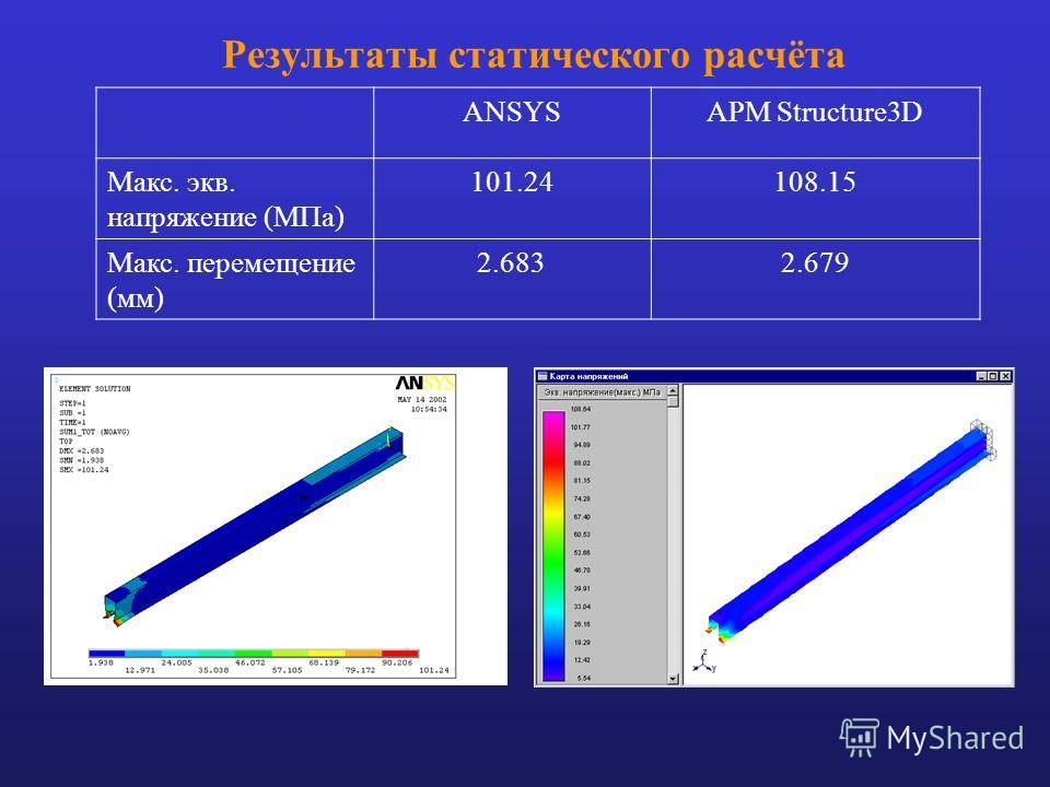 Результаты статического расчёта ANSYSАРМ Structure3D Макс. экв. напряжение (МПа) 101.24108.15 Макс. перемещение (мм) 2.6832.679