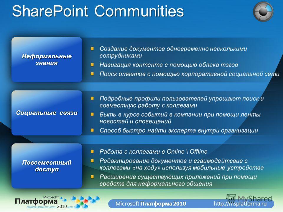 http://msplatforma.ruMicrosoft Платформа 2010 SharePoint Communities Повсеместный доступ Социальные связи Неформальные знания
