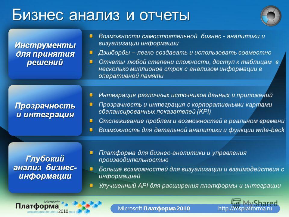 http://msplatforma.ruMicrosoft Платформа 2010 Бизнес анализ и отчеты Инструменты для принятия решений Глубокий анализ бизнес- информации Прозрачность и интеграция
