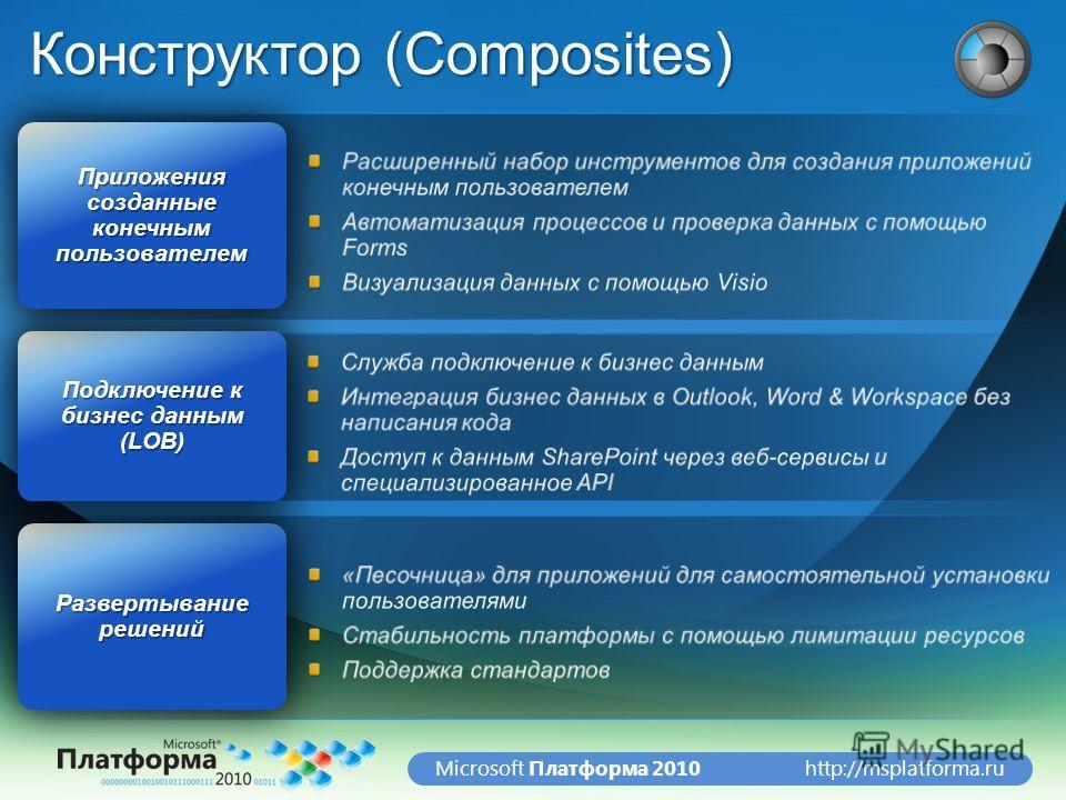 http://msplatforma.ruMicrosoft Платформа 2010 Конструктор (Composites) Развертывание решений Подключение к бизнес данным (LOB) Приложения созданные конечным пользователем
